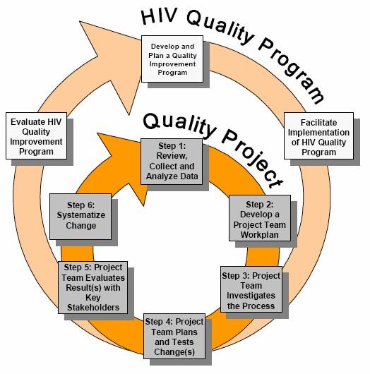 quality improvement projects Improvement quality improvement plans   •define quality improvement and a quality culture  quality improvement project.